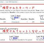 サイト内検索のキーワード把握プラグインSearch Meter